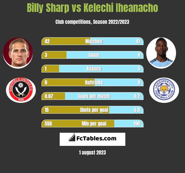 Billy Sharp vs Kelechi Iheanacho