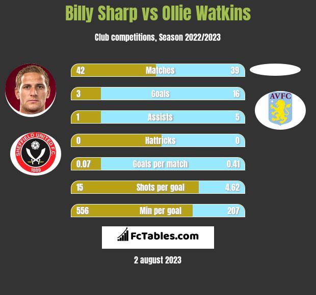 Billy Sharp vs Ollie Watkins h2h player stats