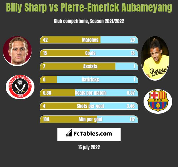 Billy Sharp vs Pierre-Emerick Aubameyang h2h player stats