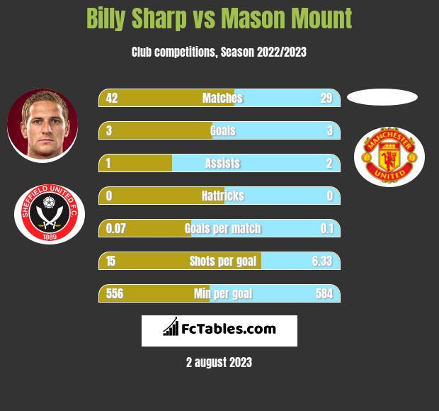 Billy Sharp vs Mason Mount h2h player stats