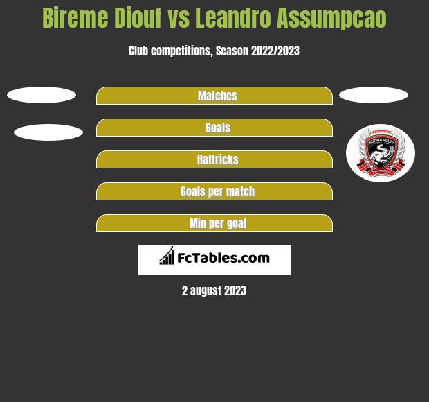 Bireme Diouf vs Leandro Assumpcao h2h player stats