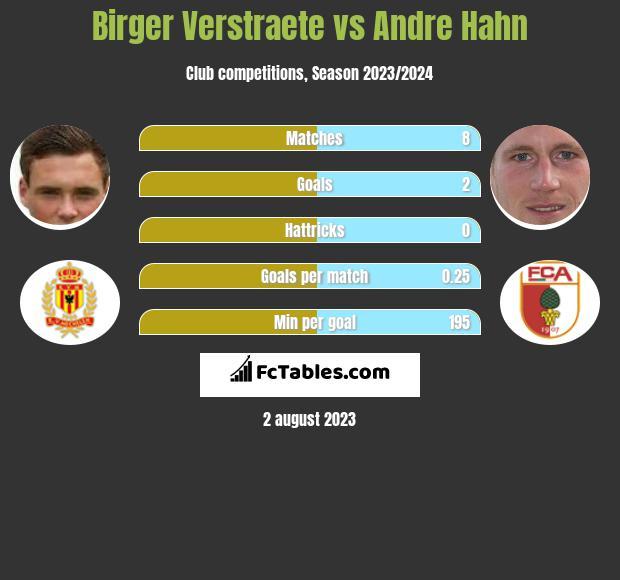 Birger Verstraete vs Andre Hahn infographic