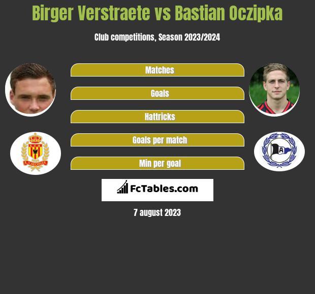 Birger Verstraete vs Bastian Oczipka infographic
