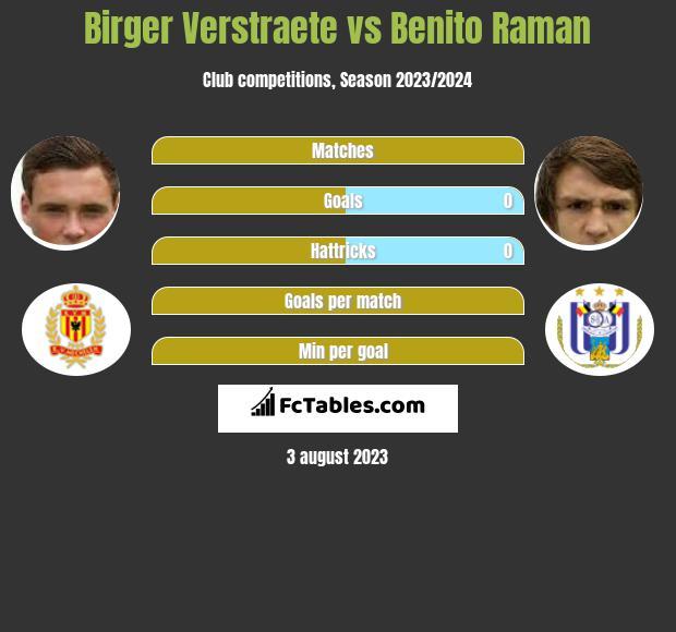 Birger Verstraete vs Benito Raman infographic