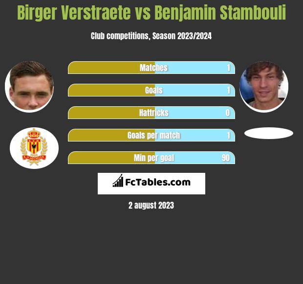 Birger Verstraete vs Benjamin Stambouli infographic