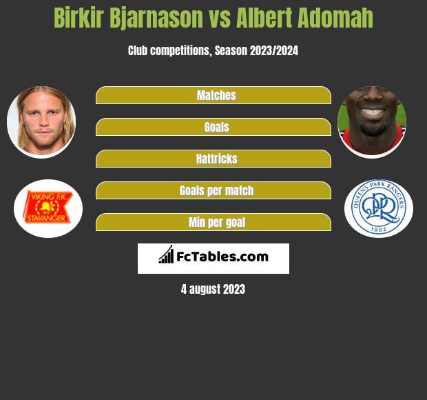 Birkir Bjarnason vs Albert Adomah infographic