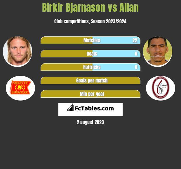 Birkir Bjarnason vs Allan infographic