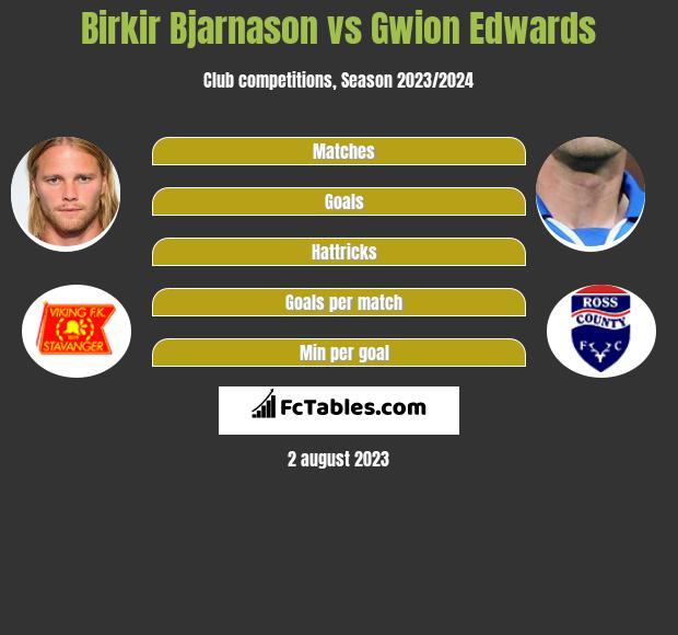 Birkir Bjarnason vs Gwion Edwards infographic