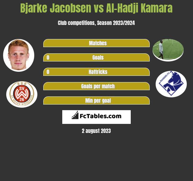 Bjarke Jacobsen vs Al-Hadji Kamara h2h player stats