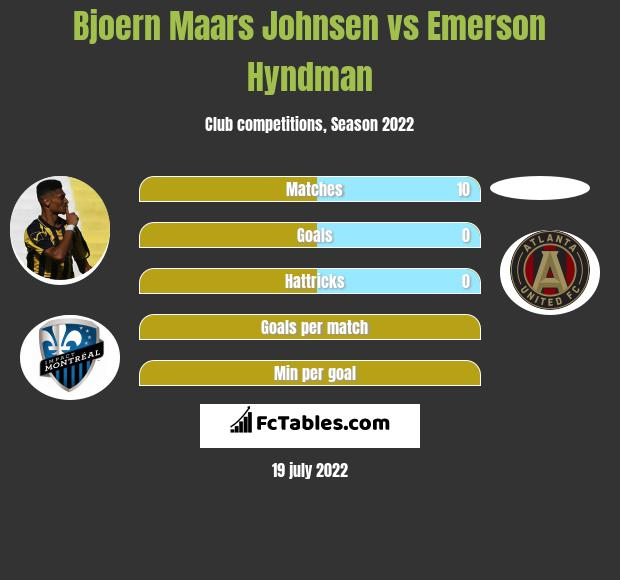Bjoern Maars Johnsen vs Emerson Hyndman infographic