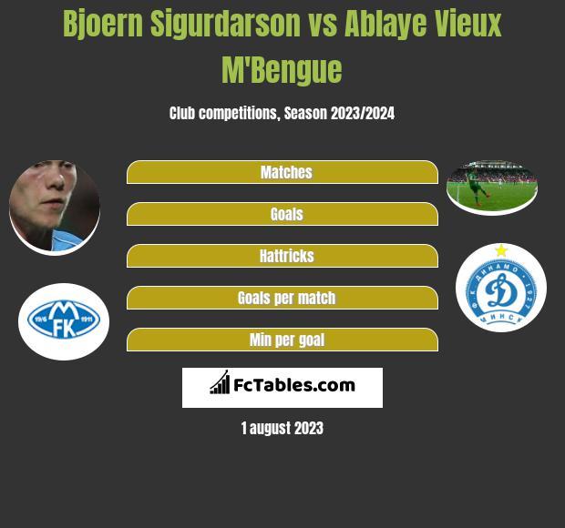 Bjoern Sigurdarson vs Ablaye Vieux M'Bengue infographic