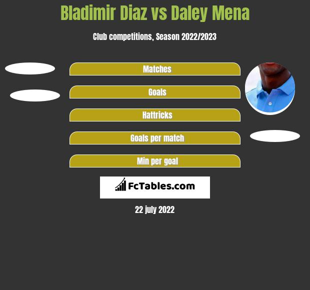 Bladimir Diaz vs Daley Mena h2h player stats