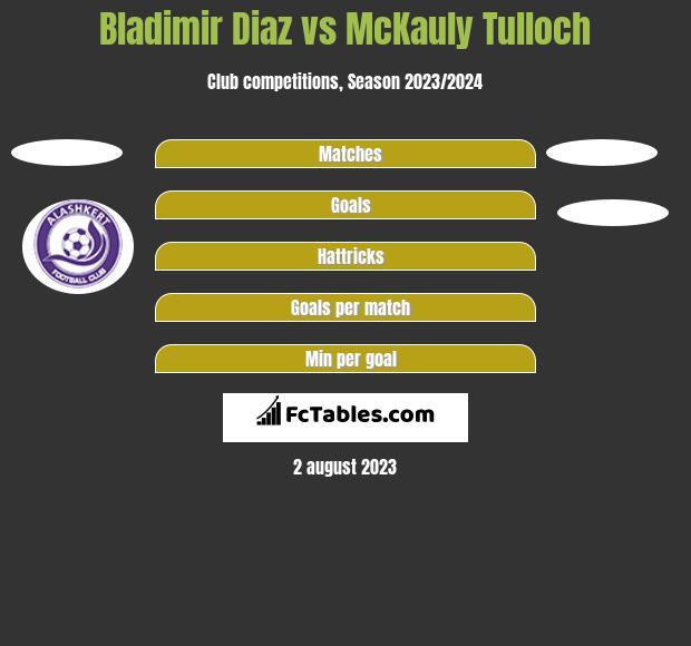 Bladimir Diaz vs McKauly Tulloch h2h player stats