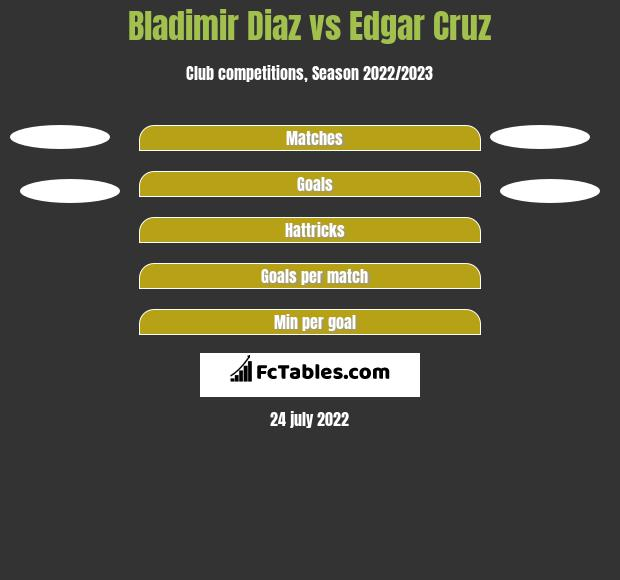 Bladimir Diaz vs Edgar Cruz h2h player stats