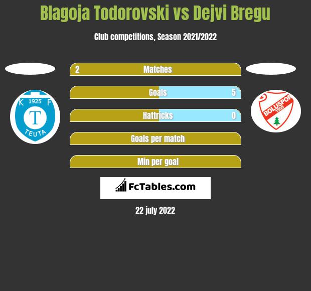 Blagoja Todorovski vs Dejvi Bregu h2h player stats