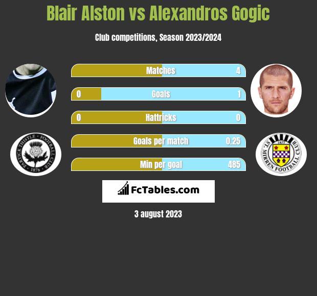 Blair Alston vs Alexandros Gogic infographic