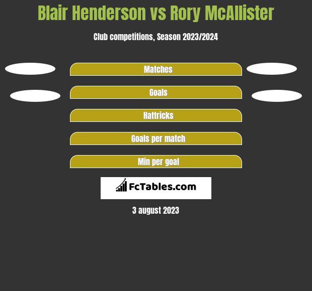 Blair Henderson vs Rory McAllister h2h player stats