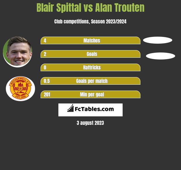 Blair Spittal vs Alan Trouten h2h player stats
