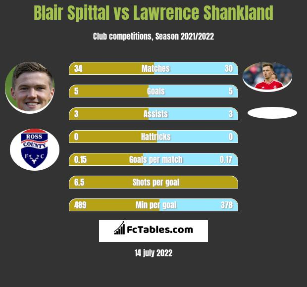 Blair Spittal vs Lawrence Shankland h2h player stats