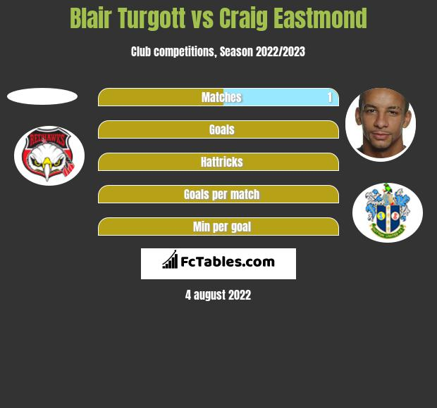 Blair Turgott vs Craig Eastmond h2h player stats