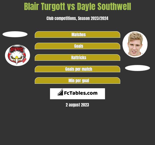 Blair Turgott vs Dayle Southwell h2h player stats