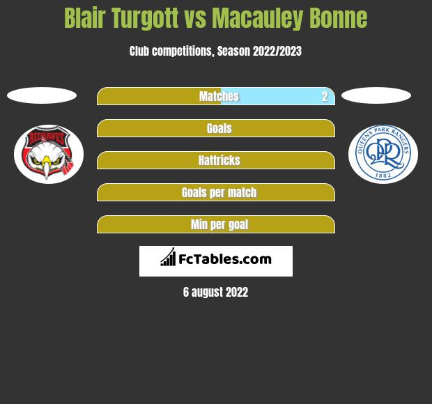 Blair Turgott vs Macauley Bonne h2h player stats
