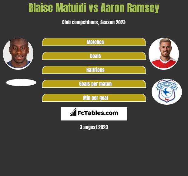 Blaise Matuidi vs Aaron Ramsey infographic