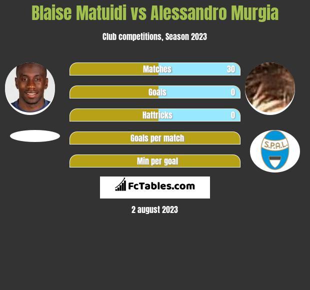Blaise Matuidi vs Alessandro Murgia infographic