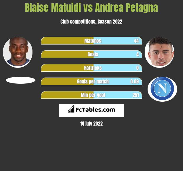 Blaise Matuidi vs Andrea Petagna infographic