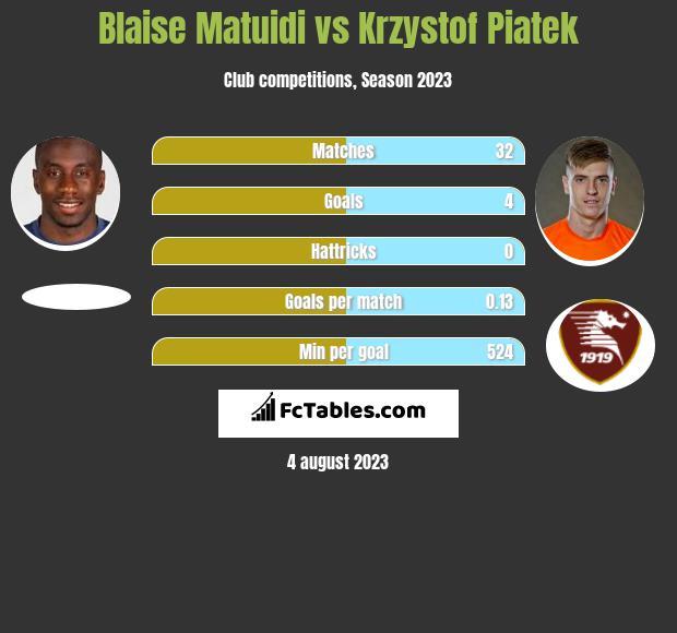 Blaise Matuidi vs Krzystof Piatek infographic