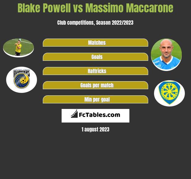 Blake Powell vs Massimo Maccarone h2h player stats