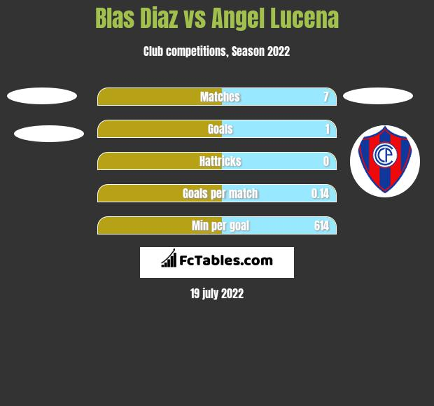 Blas Diaz vs Angel Lucena h2h player stats