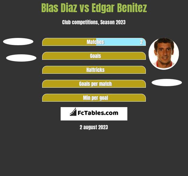 Blas Diaz vs Edgar Benitez h2h player stats