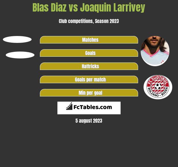 Blas Diaz vs Joaquin Larrivey h2h player stats