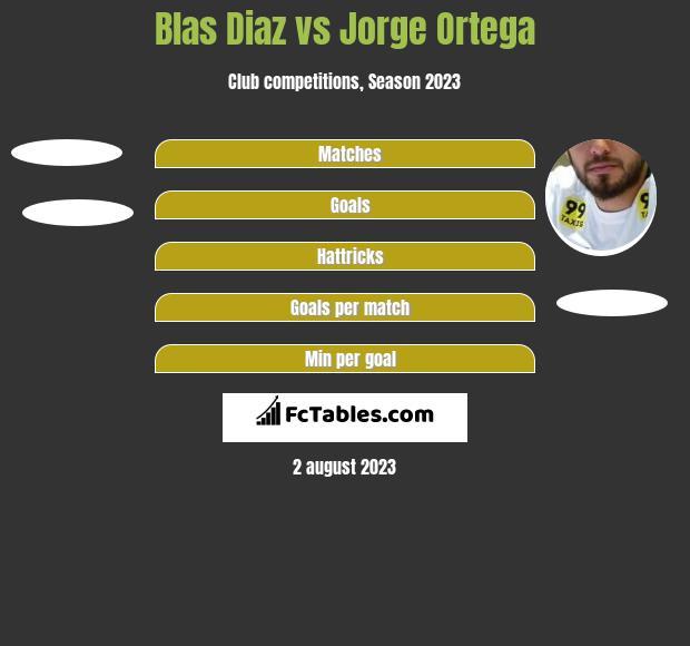 Blas Diaz vs Jorge Ortega h2h player stats