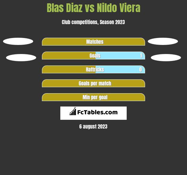 Blas Diaz vs Nildo Viera h2h player stats