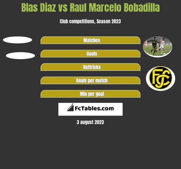 Blas Diaz vs Raul Marcelo Bobadilla h2h player stats
