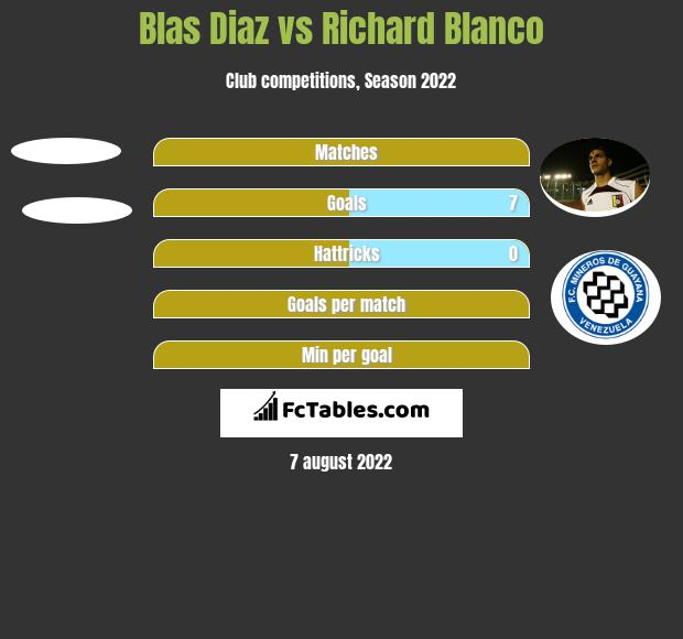 Blas Diaz vs Richard Blanco h2h player stats