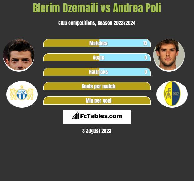Blerim Dzemaili vs Andrea Poli infographic