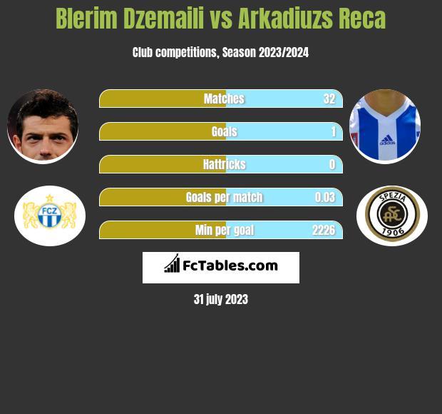 Blerim Dzemaili vs Arkadiuzs Reca infographic