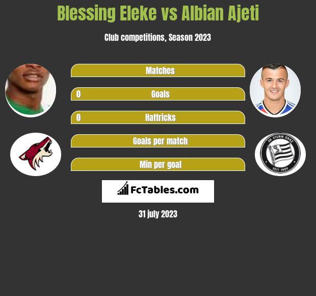 Blessing Eleke vs Albian Ajeti h2h player stats