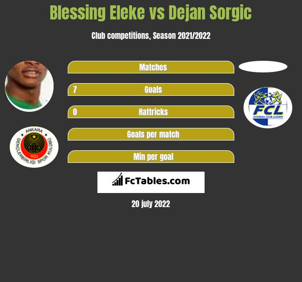 Blessing Eleke vs Dejan Sorgic h2h player stats