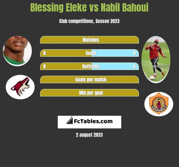 Blessing Eleke vs Nabil Bahoui h2h player stats