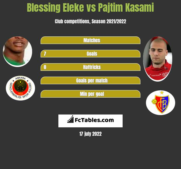 Blessing Eleke vs Pajtim Kasami h2h player stats