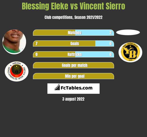 Blessing Eleke vs Vincent Sierro h2h player stats