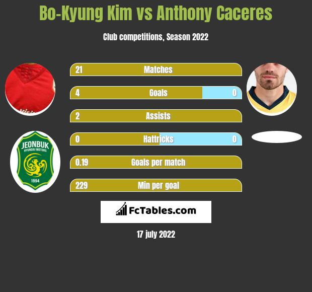 Bo-Kyung Kim vs Anthony Caceres infographic