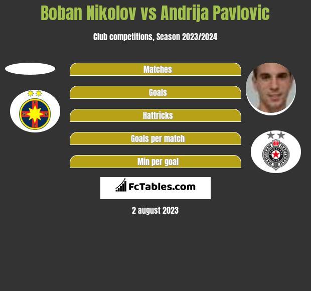 Boban Nikolov vs Andrija Pavlovic h2h player stats