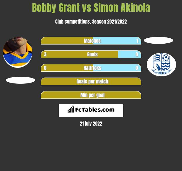 Bobby Grant vs Simon Akinola h2h player stats