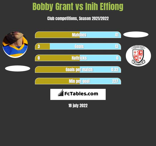 Bobby Grant vs Inih Effiong h2h player stats