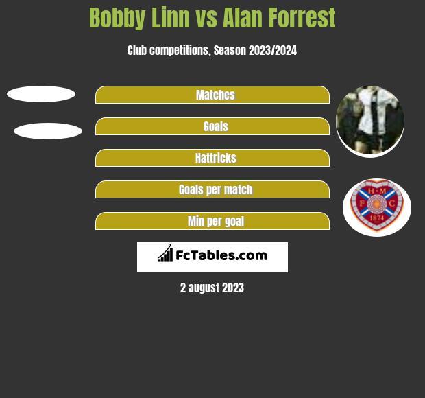Bobby Linn vs Alan Forrest h2h player stats